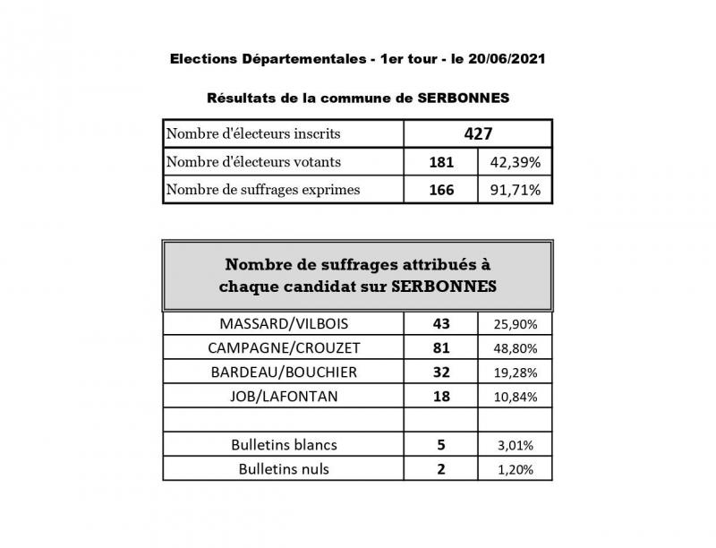 Resultats elections departementales tour 1 page 0001 2