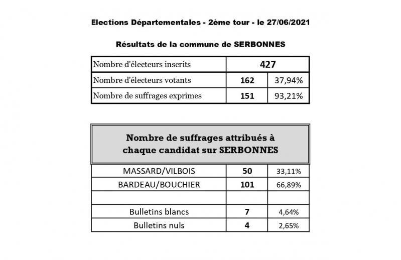 Resultats elections departementales tour 2
