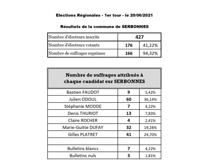 Resultats elections regionales tour 1 page 0001 2